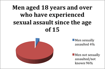 4% of men aged 18 years and over have experienced sexual assault since the age of 15. 96% of men were either not sexually assaulted, or it is not known if they were sexually assaulted.