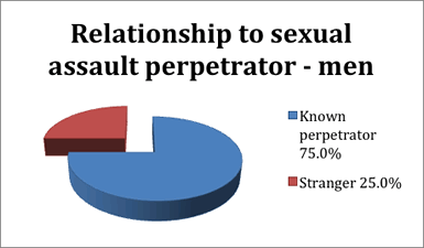 75% of men sexual assaulted knew their perpetrator. 25% of men were sexually assaulted by a stranger.