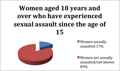 17% of women aged 18 years and over have experienced sexual assault since the age of 15. 83% of women were either not sexually assaulted, or it is not known if they were sexually assaulted.