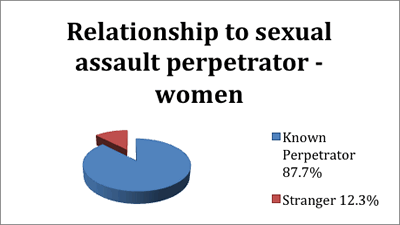 87.7% of women sexual assaulted knew their perpetrator. 12.3% of women were sexually assaulted by a stranger.