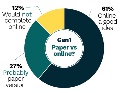 Gen 1 Paper vs online? Online a good idea 61%, Probably paper version 27%, Would not complete online 12%.