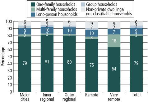 Figure 2 Graph showing the percentage of different types of households living in each geographic region