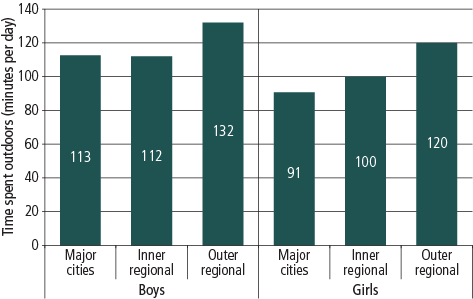Figure 5 Graph showing amount of time boys and girls spend outside, by geographic region