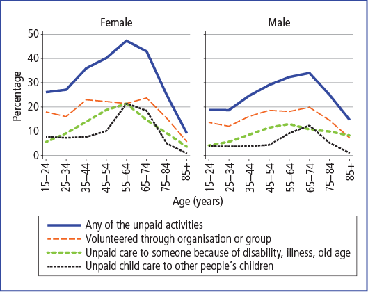 Unpaid activities of men and women, by age, 2011 - as described in accompanying text.