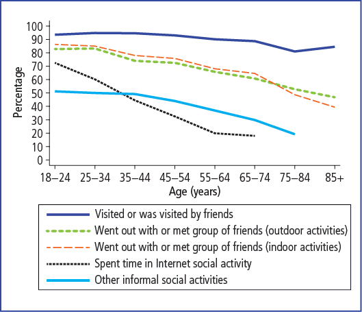 Social activities in the previous three months, by age, 2010 - as described in accompanying text.