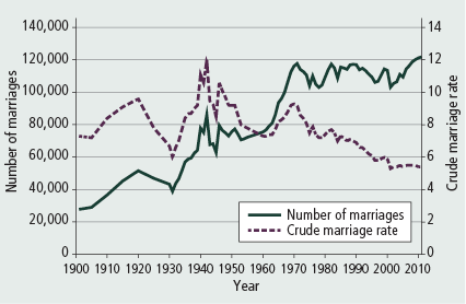 Figure 1: Number of marriages and crude marriage rate, 1901–2011 - as described in accompanying text.