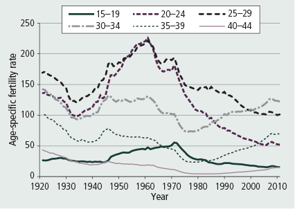 Figure 15: Age-specific fertility rates, 1921–2011 - as described in accompanying text.