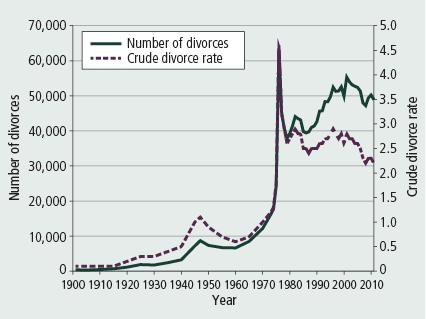 Figure 6: Number of divorces and crude divorce rate, 1901–2011 - as described in accompanying text.