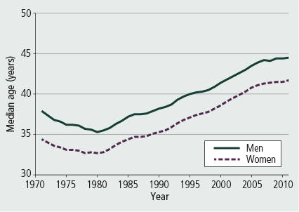 Figure 9: Median age at divorce, men and women, 1971–2011 - as described in accompanying text.