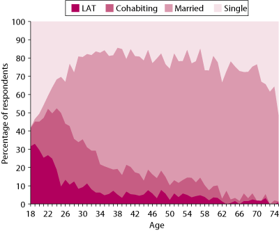 Figure 1	Relationship status, by age (18–75+ years)